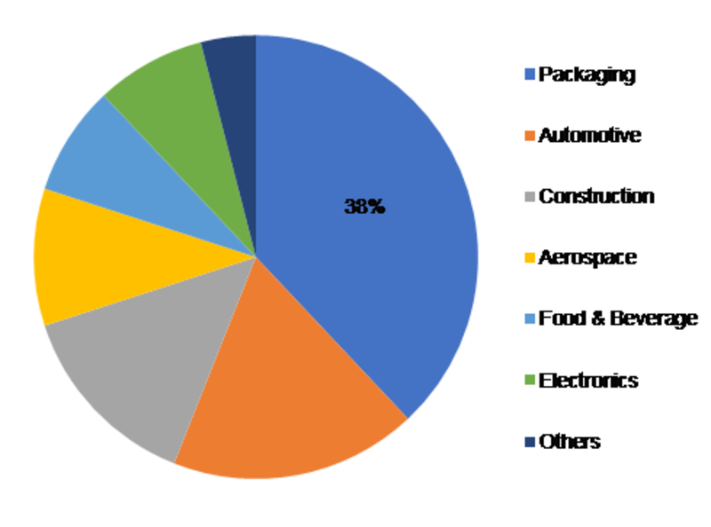 """<span class=""""entry-title-primary"""">Specialty Films Market 2019 Trends, Industry Analysis, Outlook and Global Forecasts 2023</span> <span class=""""entry-subtitle"""">Global Specialty Films Market: Information by Film (Barrier, Decorative, Protective, Antimicrobial, Others), Material (Polyester, Fluoropolymer, Polyamide, Others), End-Use Industry (Packaging, Automotive, Construction, Others), & Region—Forecast till 2023</span><span class=""""rating-result after_title mr-filter rating-result-12530"""" ><span class=""""no-rating-results-text"""">No ratings yet.</span></span>"""